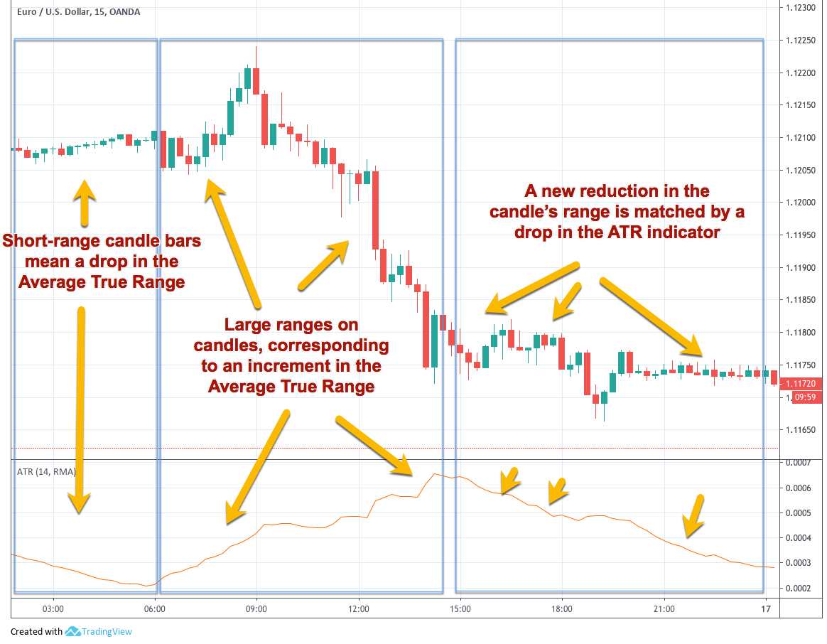 How Can Volatility be Used to Build a Trading Strategy | Ditto Trade