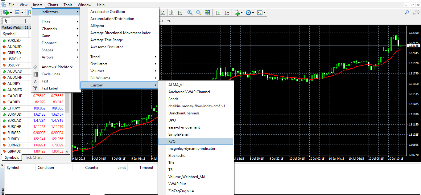 Identifying Accurate Trading Signals With Klinger Oscillator