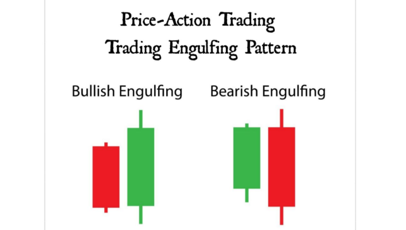 Interpreting The Engulfing Candlestick Pattern Like A Skilled Price-Action  Trader | Ditto Trade