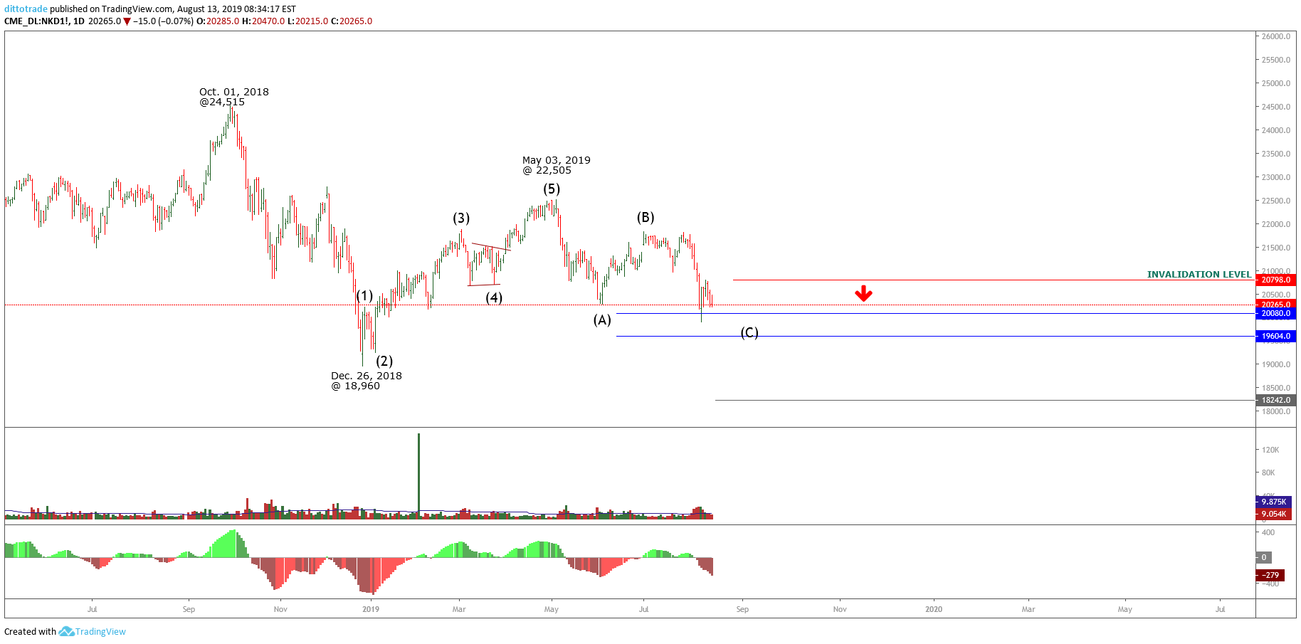 Nikkei 225 Mets a Minimum Elliott Wave Requirement | Ditto Trade