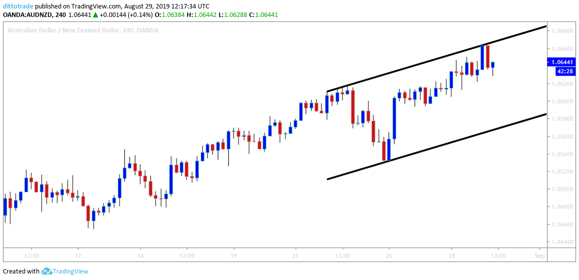 AUDNZD: Will the Price Obey the Equidistant Channel?