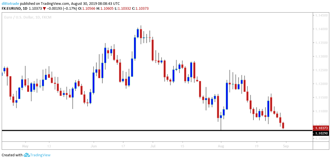 EUROUSD: Will the Support Level be Held or Breached?