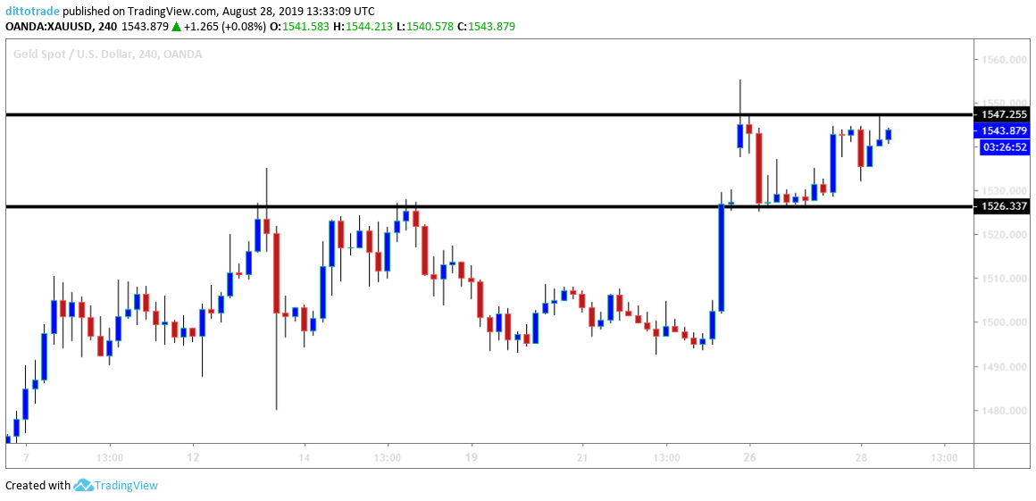 XAUUSD: Which Way Will the Price Make Its Next Breakout?