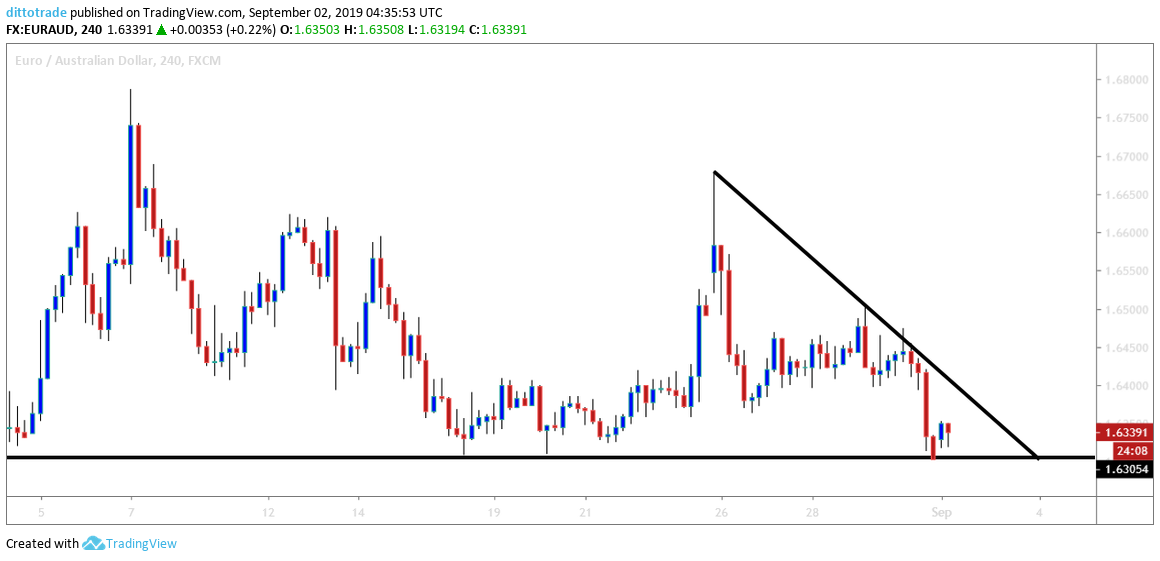 EURAUD: Will the Price Make a Breakout at the Support Level?